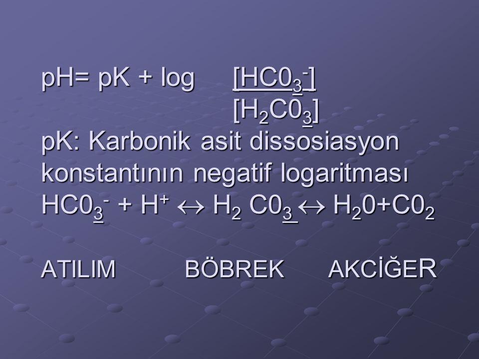 pH= pK + log [HC03-] [H2C03] pK: Karbonik asit dissosiasyon konstantının negatif logaritması HC03- + H+  H2 C03  H20+C02 ATILIM BÖBREK AKCİĞER